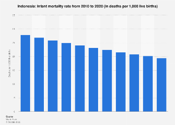 Infant mortality rate in Indonesia 2017