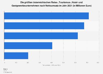 Größte Tourismus-, Hotel- u. Gastrounternehmen in Österreich nach Nettoumsatz 2017