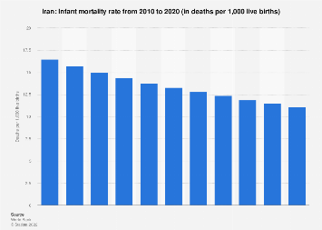 Infant mortality rate in Iran 2016