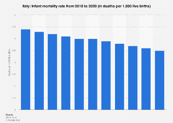 Infant mortality rate in Italy 2017