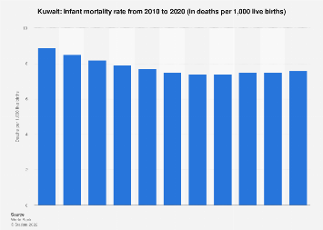 Infant mortality rate in Kuwait 2016