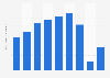 Kura Corporation's operating profit FY 2013-2017