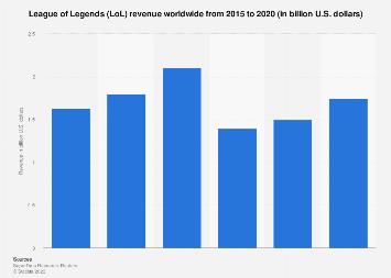 League of Legends revenue worldwide 2015-2017