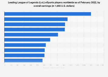 Leading LoL eSports players worldwide 2019, by overall earnings