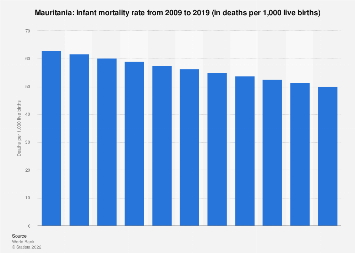 Infant mortality rate in Mauritania 2016