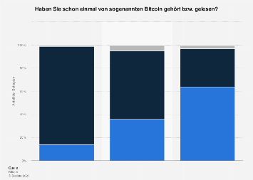Umfrage zur Bekanntheit von Bitcoin in Deutschland bis 2018