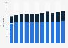 Arcos Dorados number of restaurants 2012-2018, by segment