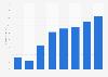 Gewinn von Liqui Moly bis 2017