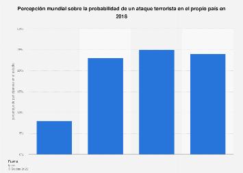Percepción mundial sobre la posibilidad de un ataque terrorista en el país en 2018