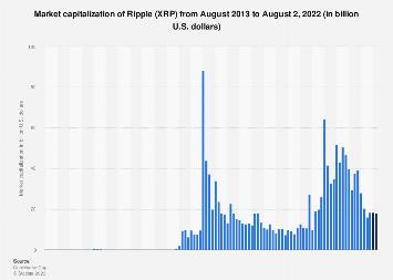 market cap bitcoin vs ripple