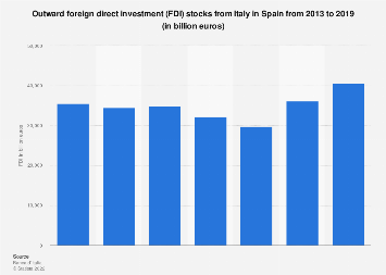 Italy: outward foreign direct investment (FDI) stocks in Spain 2013-2017