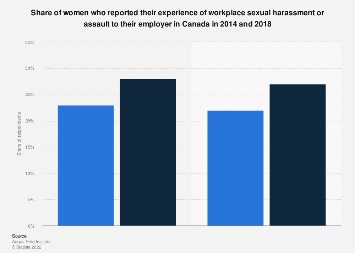 Canada: women reporting workplace sexual harassment or assault 2014-2018