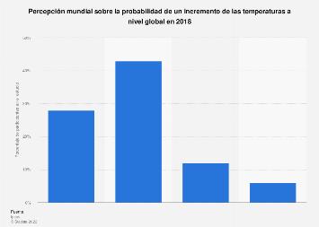 Percepción mundial de la posibilidad del incremento del calentamiento global en 2018