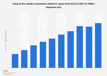 Mobile commerce market size Japan 2010-2016