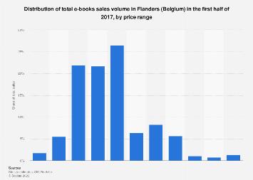 Distribution of e-books sales volume in Flanders (Belgium) 2017, by price range