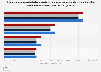 Automotive sector marketing salaries in Italy 2017   Statista