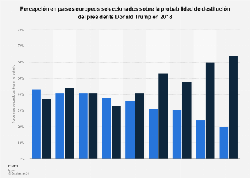 Percepción europea sobre la posibilidad de destitución del presidente Trump en 2018