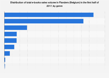 Distribution of e-books sales volume in Flanders (Belgium) 2017, by genre