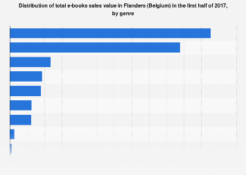 Distribution of e-books sales value in Flanders (Belgium) 2017, by genre