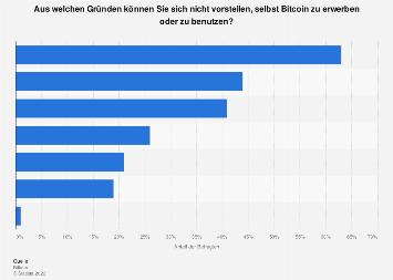Umfrage zu den Ablehnungsgründen für Bitcoin in Deutschland 2018
