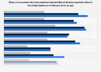 Marvel Studios movie viewership in the U.S. 2018, by age