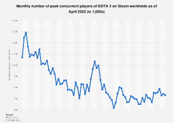 DOTA 2 peak concurrent player number on Steam 2016-2018