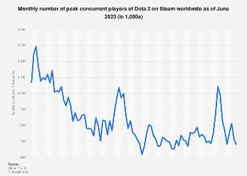 DOTA 2 peak concurrent player number on Steam 2018