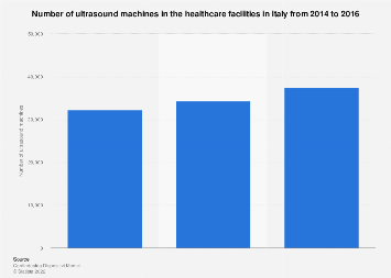 Italy: number of ultrasound machines 2014-2016