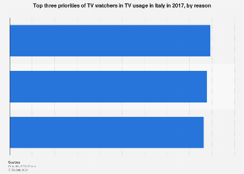 Italy: TV watchers top three priorities in TV usage in 2017, by reason