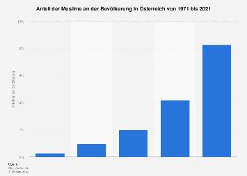 Bevölkerungsanteil der Muslime in Österreich bis 2016