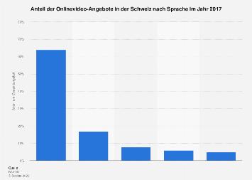 Onlinevideo-Angebote nach Sprache in der Schweiz 2017