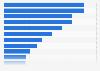 Anteil der sachgrundlos befristet Beschäftigten in den Bundesministerien 2017