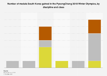PyeongChang Winter Olympics medals for South Korea 2018, by sport & class