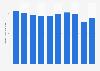 Automotive hoses production volume in Japan 2012-2017
