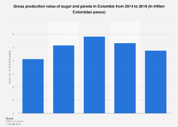 Colombia: sugar & panela production value 2014-2016