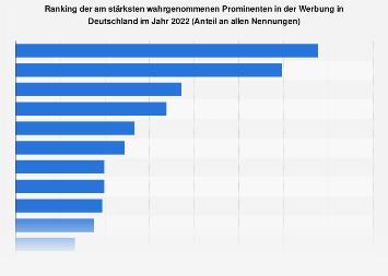 Ranking der am stärksten wahrgenommenen Prominenten in der Werbung 2017