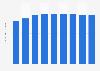 Italy: average price of automotive methan 2010-2017