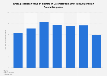 Colombia: garments production value 2014-2017