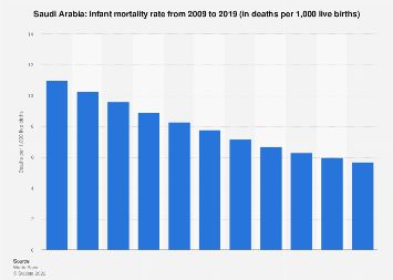 Infant mortality rate in Saudi Arabia 2017