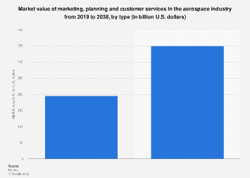 Aerospace services: marketing, planning and customer services market value 2019-2038