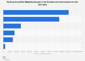 Auflage einzelner Mitgliedszeitungen in der Schweiz nach Abonnements 2016/2017