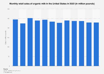 U.S. organic milk monthly sales 2017