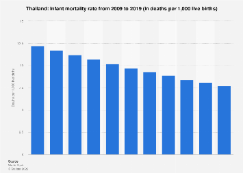 Infant mortality rate in Thailand 2017