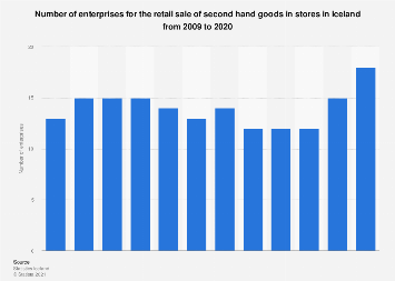 Number of second hand retail stores in Iceland 2008-2017