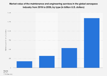 Aerospace services: maintenance and engineering services by type 2019-2038