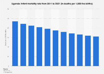 Infant mortality rate in Uganda 2016