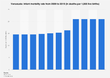 Infant mortality rate in Venezuela 2017