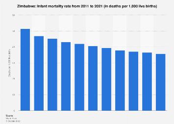 Infant mortality rate in Zimbabwe 2016