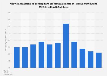 AbbVie's R&D expenditures as revenue share 2012-2017