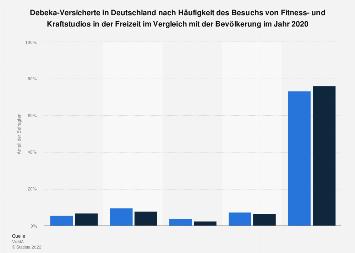 Umfrage unter Debeka-Kunden zur Häufigkeit des Besuchs von Fitnessstudios 2018